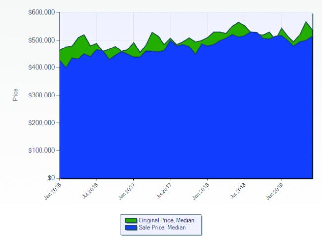 庫卡蒙加牧場市2016至2019年房屋開價與成交價的走勢。(資料來源:Lisa Shih,Metro Real Estate Group)