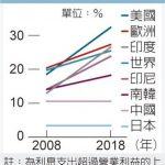 1張圖 看殭屍企業暴增 全球經濟隱憂
