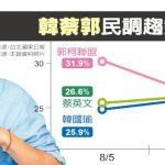 1張圖 韓國瑜民調連降4周 跌破3成 黨內憂換柱2.0