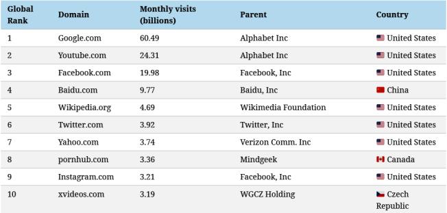 排行榜前十名的網站。取材自Visual Capitalist
