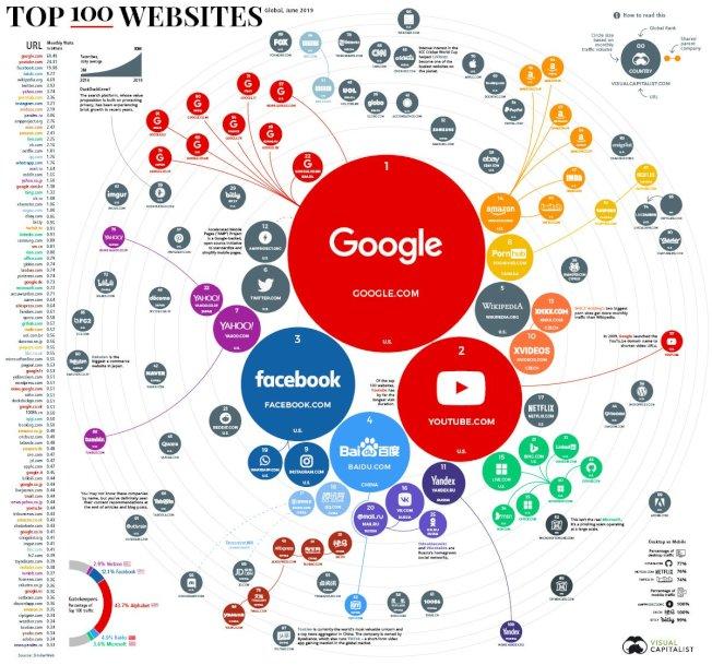 網路市調機構《Visual Capitalist》近日發布「全球100大流量網站」的調查結果。取材自Visual Capitalist