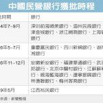 停擺兩年再開閘 中國民營銀行申設將掀新一波高峰