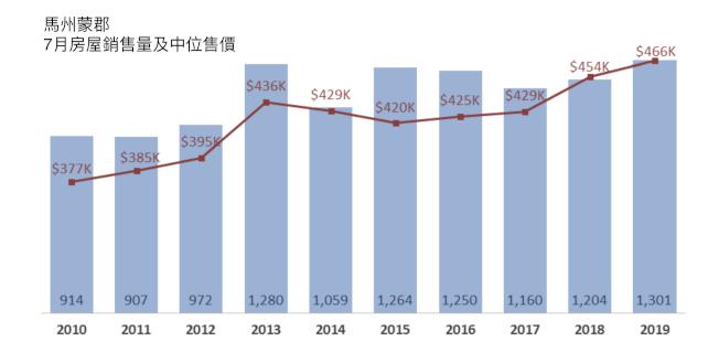 馬州蒙郡今年7月的房屋售價中位數創十年新高。(數據取自大首都房產經紀協會)