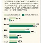 1張圖 看美貿戰能挺多久? 75%學者:經濟衰退 2021年開始