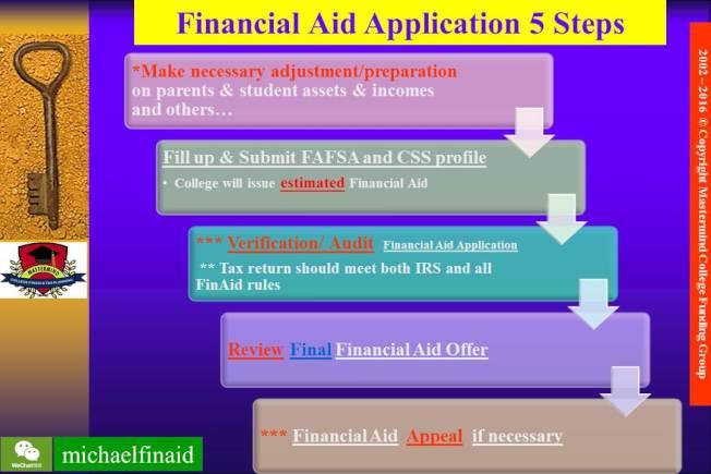 申請助學金五步驟。(圖:Michael提供)