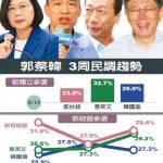 1張圖 民調:郭台銘若獨立參選「穩輸」韓國瑜支持度連6周下跌