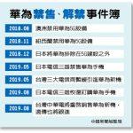 日台電信龍頭NTT Docomo、中華電信 恢復賣華為新機