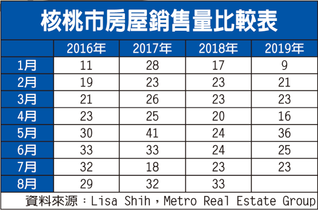 核桃市房屋銷售量比較表。(資料來源:Lisa Shih,Metro Real Estate Group)
