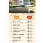 理工大學畢業生收入最多 前5名大學無常春藤學校