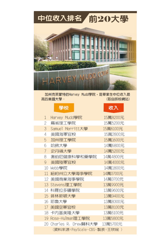 畢業生有20年工作經驗後,中位收入排名前20的大學。