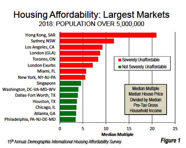 第15屆人口統計國際可負擔住房調查數據,香港住房困難指數排第一。(杜克雷提供)