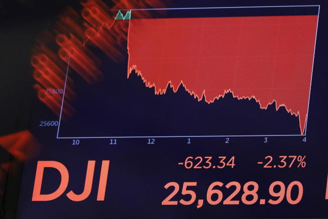 美中兩國互相宣布加徵關稅報復對方後,美國股市立時大跌,道瓊收盤狂瀉623點。(美聯社)