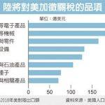北京砲轟:美國不自量力