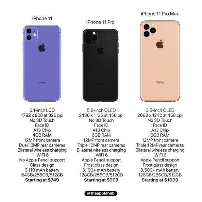新三款iPhone手機規格及售價預測。(取材自Apple Hub)