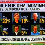 怎麼沒有我?1張圖 看民調圖表被排除 楊安澤批CNN打壓