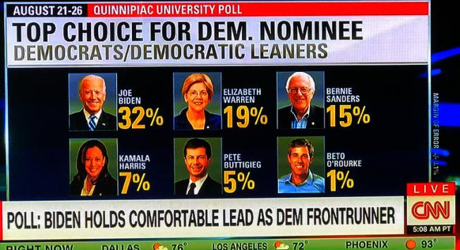 CNN在跑馬燈式的播報中,居然遺漏民調達3%的華裔參選人楊安澤。被指為明顯歧視與不公平。(取自CNN截頻)