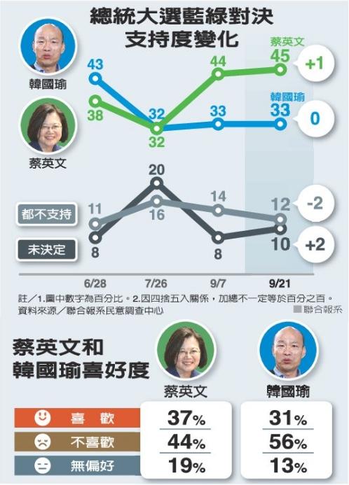 台總統大選藍綠對決支持度變化及蔡英文、韓國瑜喜好度分析。