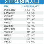 亞城都會人口 去年增7.25萬