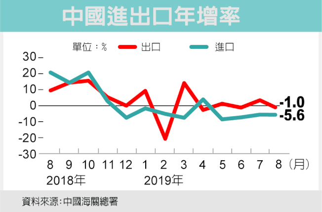 中國海關總署發布的8月進出口年增率,雙雙出現負數。