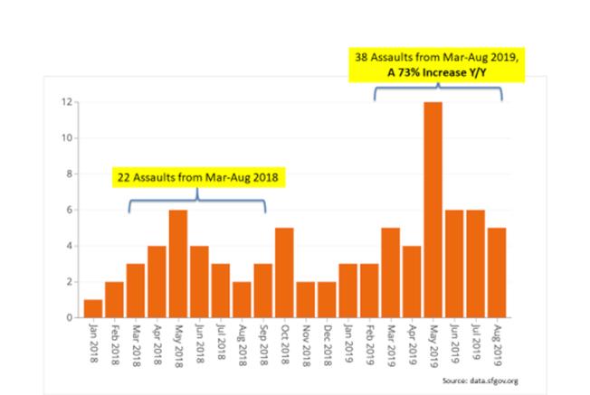 罪案數字顯示,自市府今年通過在海傍興建遊民導航中心以來,海傍地區的攻擊傷人案比去年增加73%。(李華強提供)