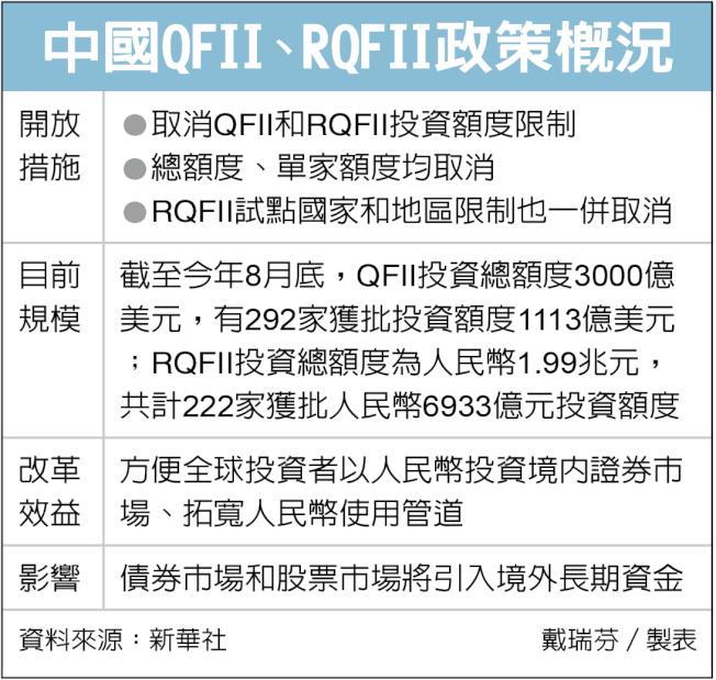 中國QFII、RQFII政策概況