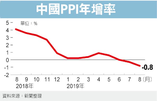 中國PPI年增率