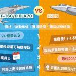 捨F-35就F-16C/D戰機 國防部公開説明原因了