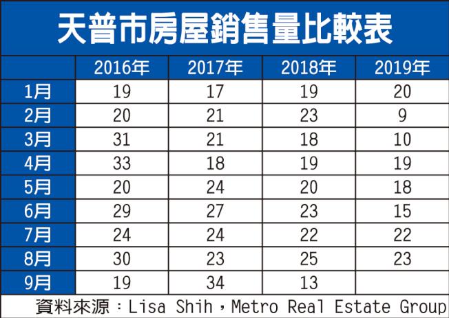天普市房屋銷售量比較表。(資料來源:Lisa Shih,Metro Real Estate Group)