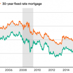 30年房貸利率走低 房市利多?