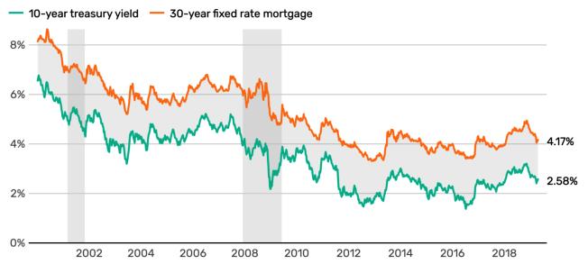 10年期公債殖利率與30年期固定房屋貸款利率的變化基本保持同步。(取材自St. Louis Federal Reserve)