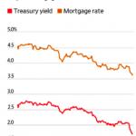 房貸利率降到近三年新低 屋主爭相重貸