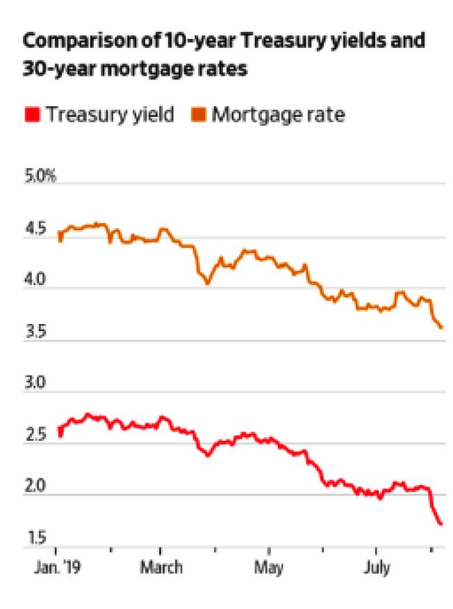 今年以來10年期國債和房貸利率走勢圖。(圖:華爾街日報)