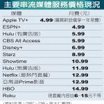 1張圖 蘋果推串流服務每月4.99元 低價搶市
