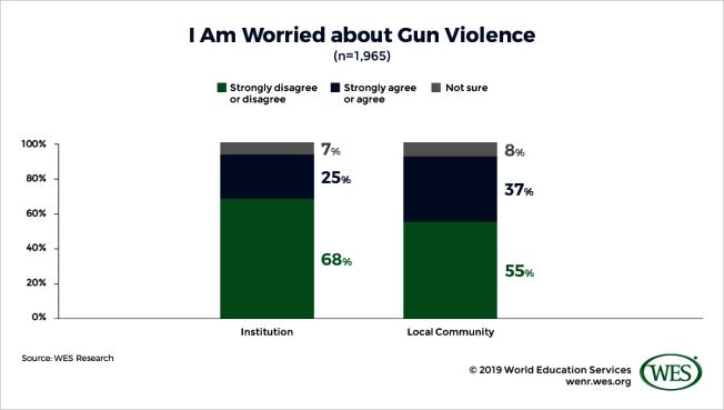 國際學生25%擔憂美國校園槍枝暴力,37%害怕校園周邊社區槍枝暴力。(世界教育服務機構提供)