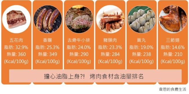 臉書農業粉專「韋恩的食農生活」版主韋恩整理出六大高油脂的烤肉食材,提醒民眾要忌口。(取自韋恩的食農生活)