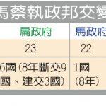 1張圖台灣與索羅門斷交 蔡英文3年第6國 台邦交剩16國