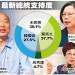 藍營仍未整合?郭退選後民調:蔡37.7%、韓27.5%