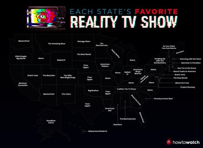 全美各州民眾最愛看的實境秀。(HowToWatch.com)