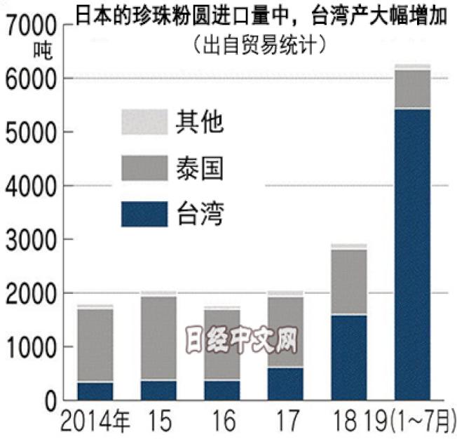 台灣去年年擠下泰國,成為日本珍珠的最大進口國。日經新聞