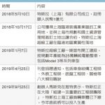 特斯拉上海廠9個月就蓋好 拚年底量產