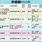 台灣醫療奇蹟/羊水幹細胞 逆轉神經性疾病
