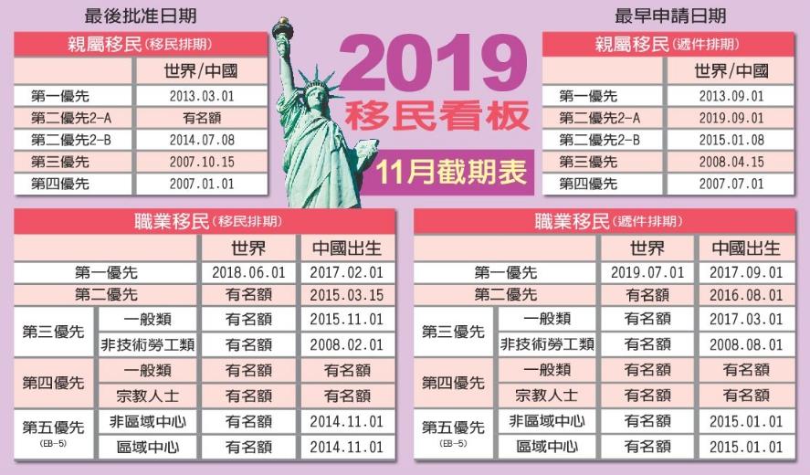 10月移民排期。(記者張筠 / 製表)