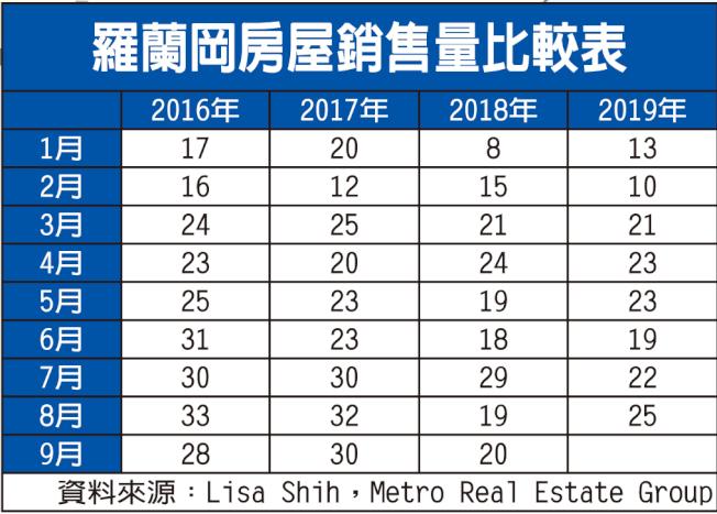 羅蘭岡房屋銷售量比較表。(資料來源:Lisa Shih,Metro Real Estate Group)