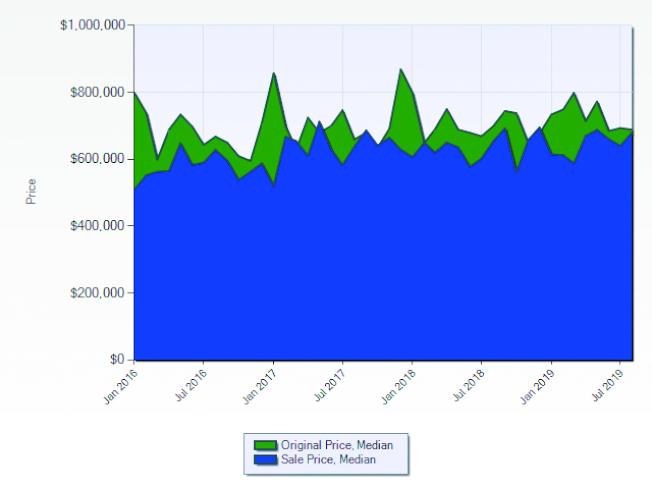 羅蘭岡2016至2019年房屋開價與成交價的走勢。(資料來源:Lisa Shih,Metro Real Estate Group)