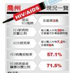 全美感染HIV風險 喬州第3高