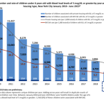 幼童血鉛超標 紐約市上半年新低