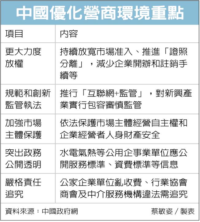 中國優化營商環境重點