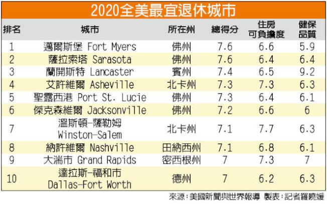 2020全美前十名最宜退休城市。資料來源:美國新聞與世界報導