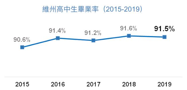 維州教育廳發布最新數據,高中生畢業率超過九成。(記者羅曉媛/製表)
