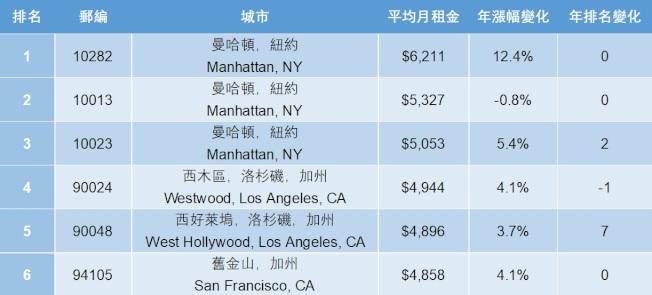 全美公寓租金前六名,洛杉磯西木區與西好萊塢分居第四、第五名。(製表/記者王子銘)